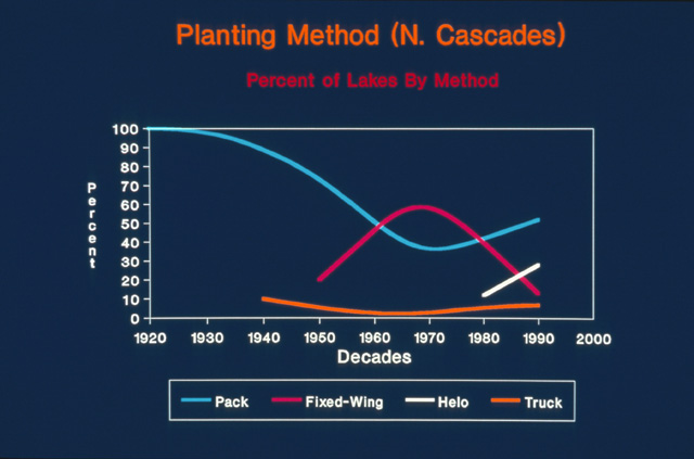 This slide shows the changes in proportions of lakes stocked by hand, by truck, by fixed wing aircraft and by helicopter in the North Cascades.  While stocking by air has replaced some hand stocking, especially for larger lakes, hand stocking remains a vital and necessary method for reliably stocking lakes smaller than ten acres.
