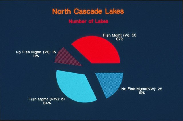 Forty-eight percent of the lakes were within Wilderness and 52% were outside of Wilderness. The majority of lakes (71%) had fish.  Thirty-seven percent had fish and were within Wilderness, while 34% had fish and were outside of Wilderness.