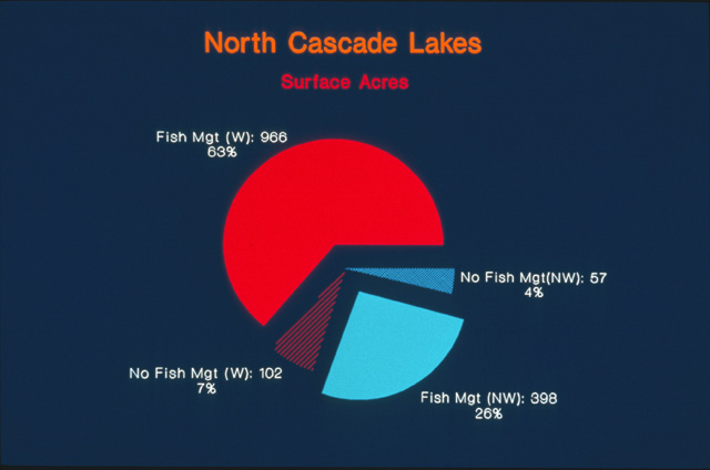 The larger lakes had fish, predominantly.  Of the total surface area of lakes studied, 63% (by acreage) had fish and were within Wilderness and 26% had fish and were outside of Wilderness.